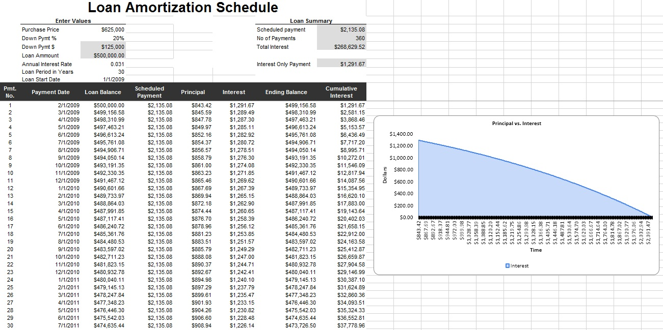 Amortization Schedule Template – 10 Free Templates | Schedule ...